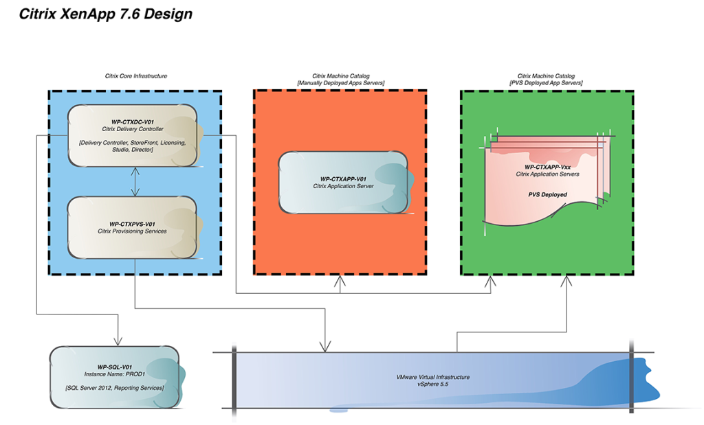 Citrix XenApp 7.6 Design