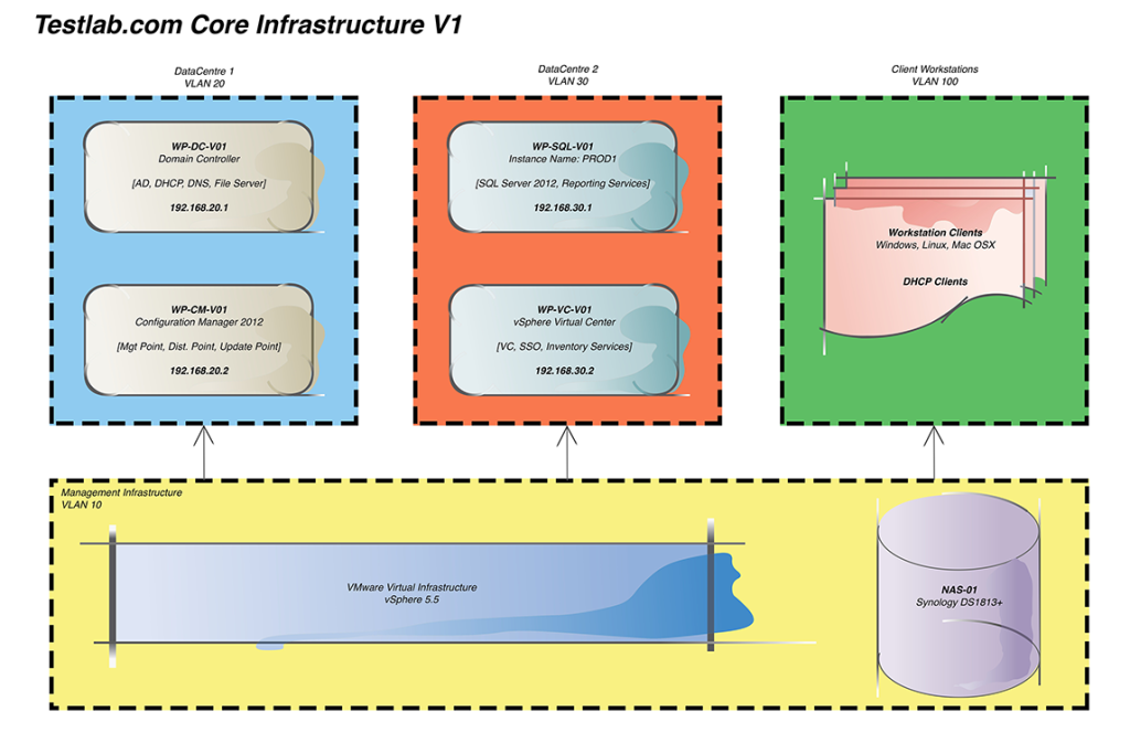 Test Lab Core Infrastructure V1