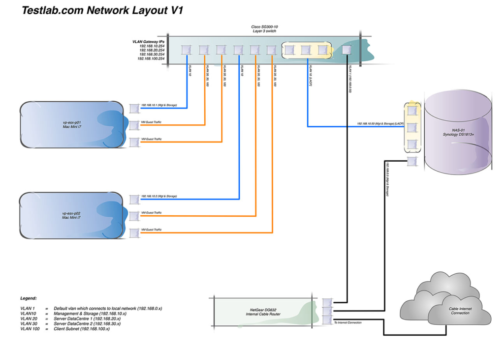 Test Lab Network Design