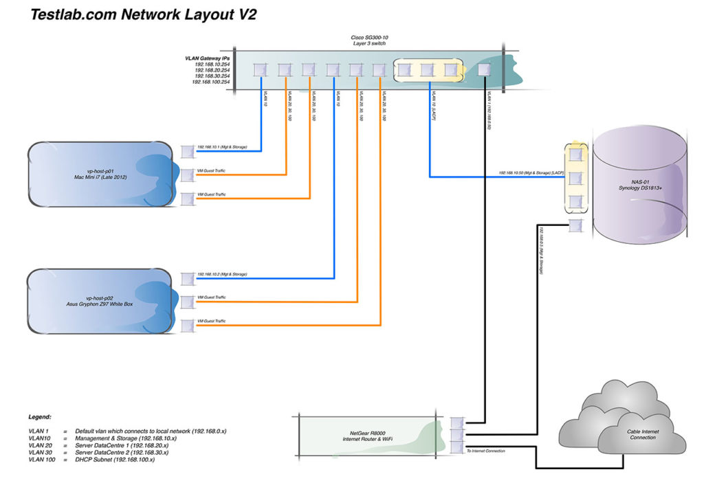 Testlab.com Network Design V2