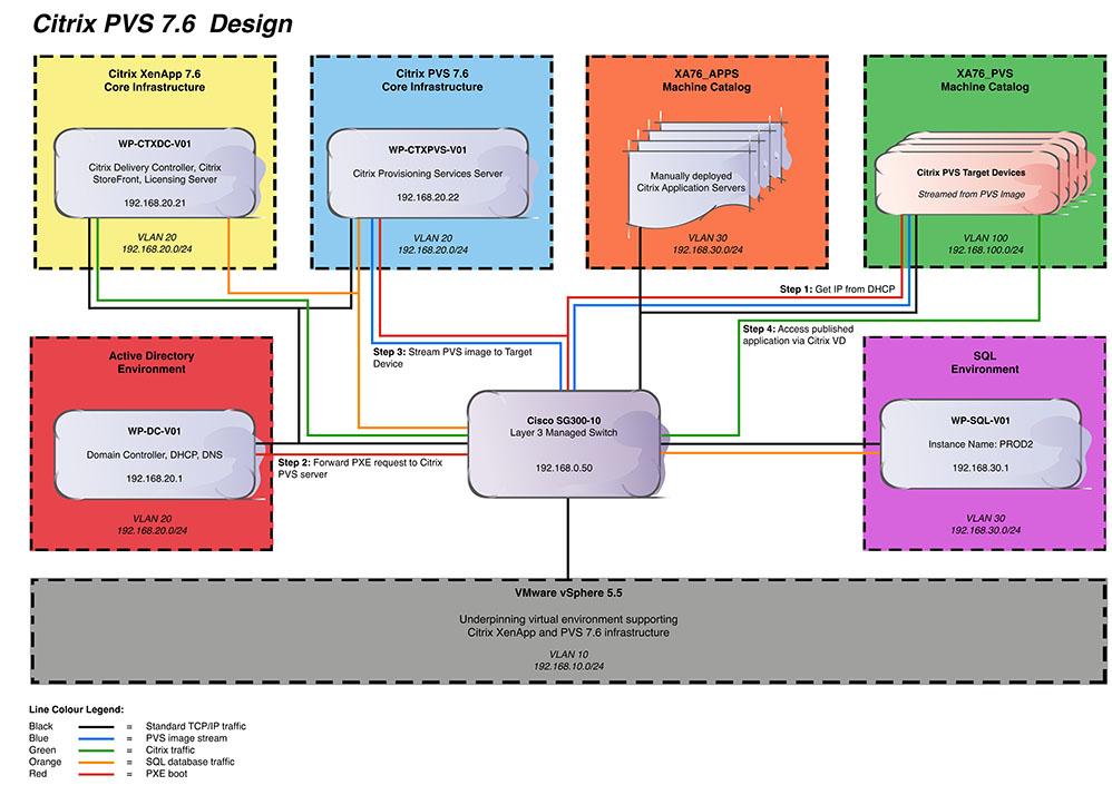 Citrix PVS 7.6 Design