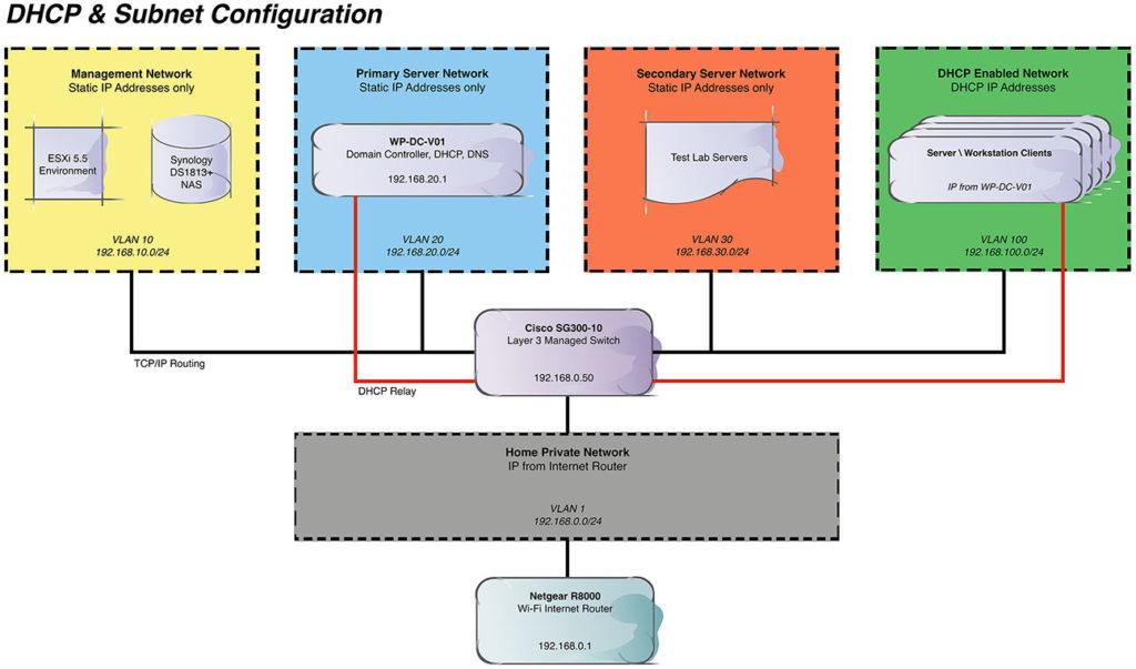 Testlab.com DHCP & Subnet Configuration